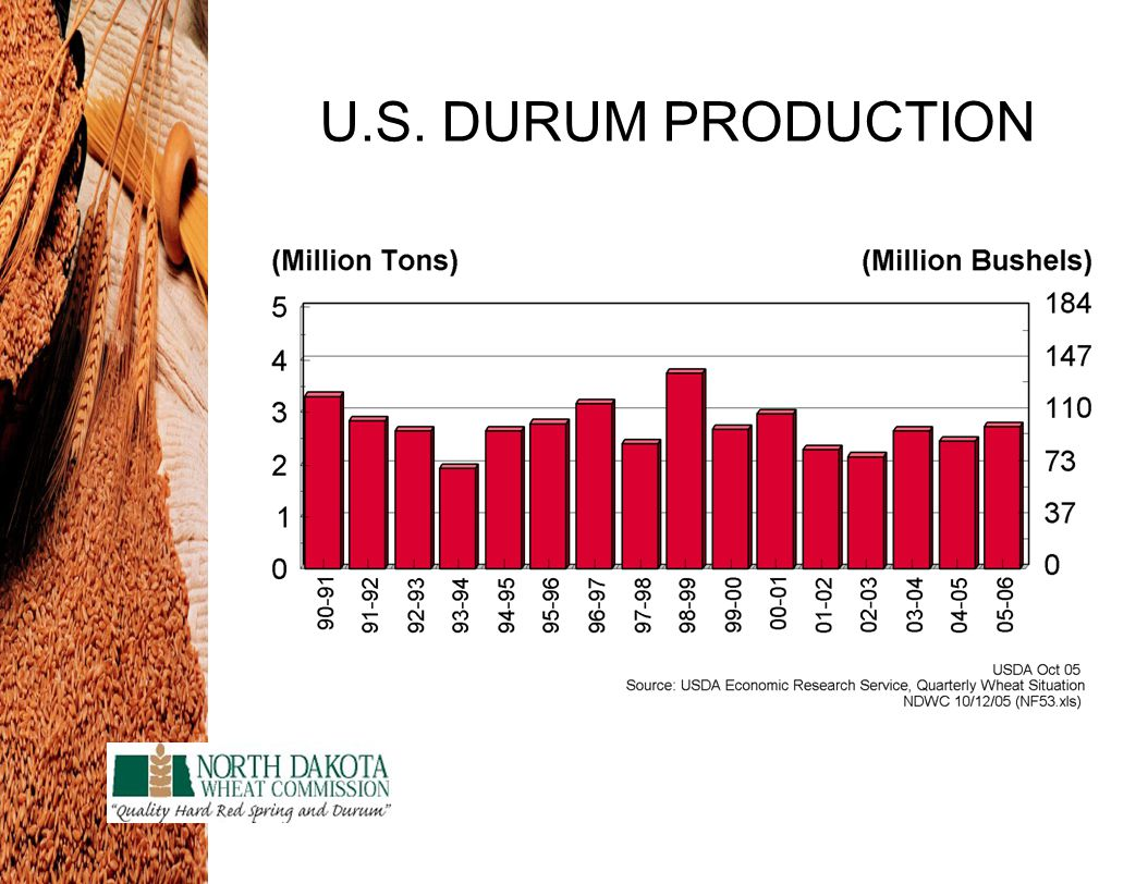U.S. DURUM PRODUCTION