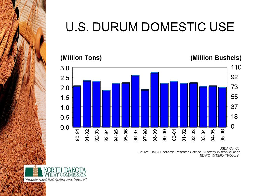 U.S. DURUM DOMESTIC USE