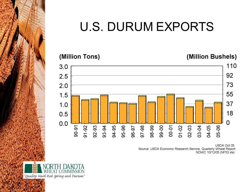 U.S. DURUM EXPORTS