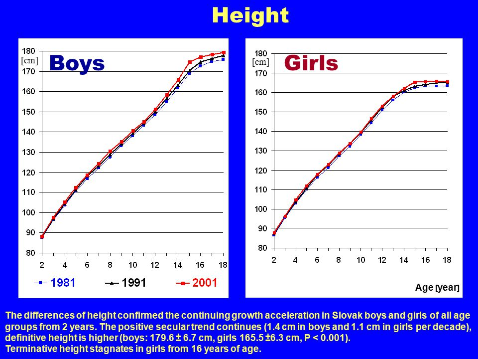 Age [ year ] Height The differences of height confirmed the continuing growth acceleration in Slovak boys and girls of all age groups from 2 years.