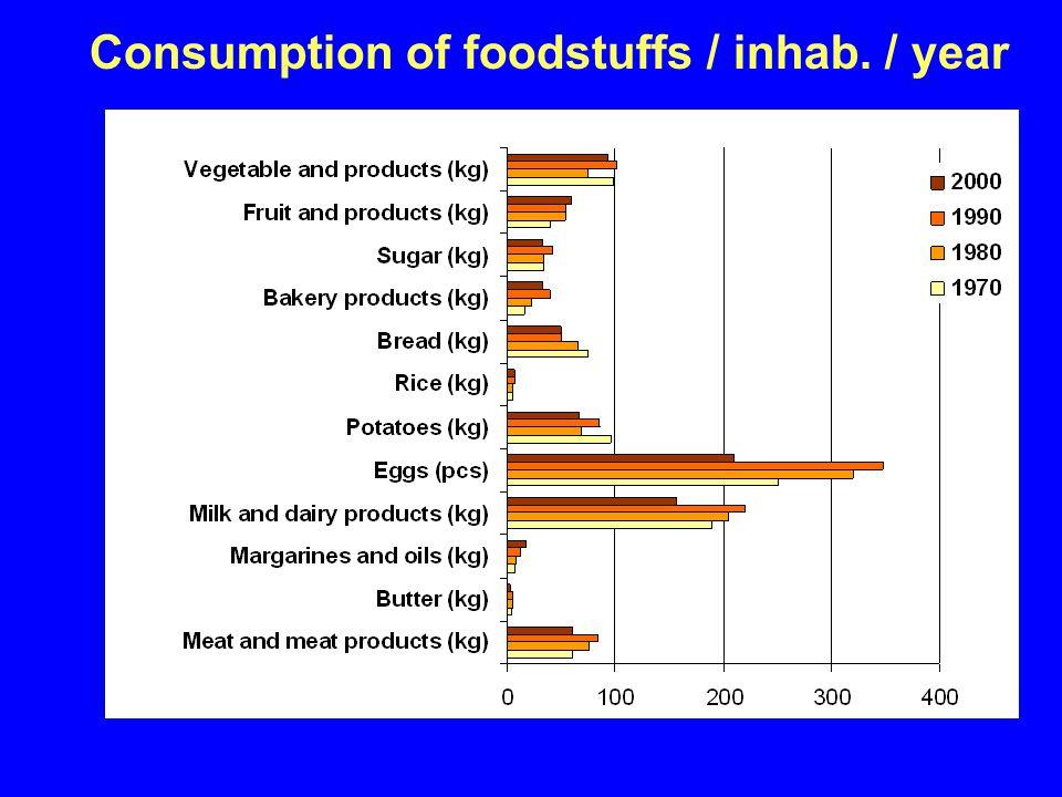 Consumption of foodstuffs / inhab. / year