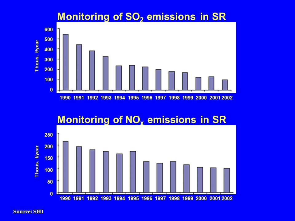 Monitoring of SO 2 emissions in SR Source: SHI 1990 1991 1992 1993 1994 1995 1996 1997 1998 1999 2000 2001 2002 Monitoring of NO x emissions in SR 250 200 150 100 50 0 600 500 400 300 200 100 0 Thous.