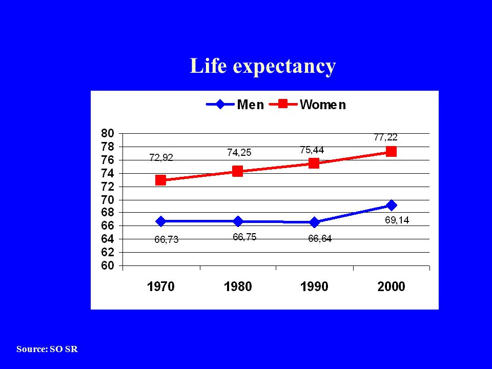 Life expectancy Source: SO SR