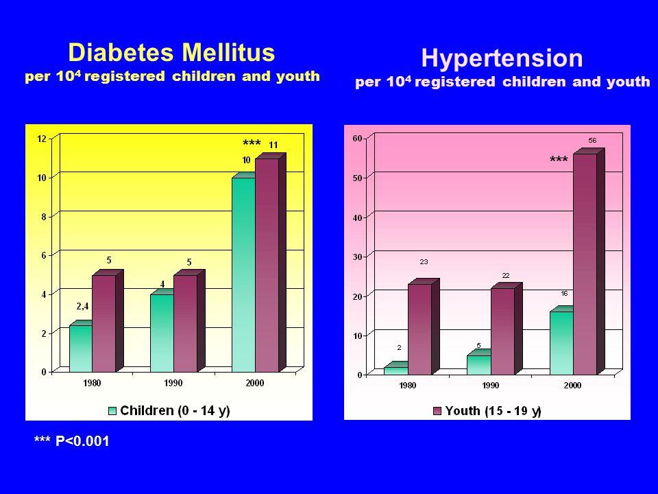 Diabetes Mellitus per 10 4 registered children and youth *** P<0.001 *** Hypertension per 10 4 registered children and youth ***