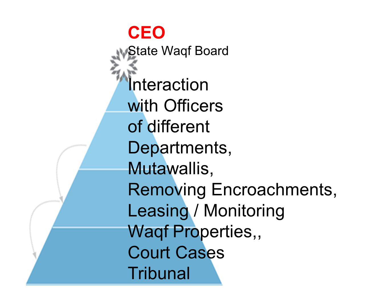 CEO State Waqf Board Interaction with Officers of different Departments, Mutawallis, Removing Encroachments, Leasing / Monitoring Waqf Properties,, Co
