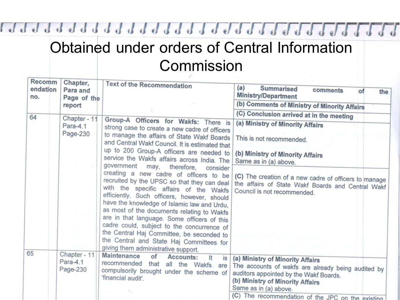 Obtained under orders of Central Information Commission
