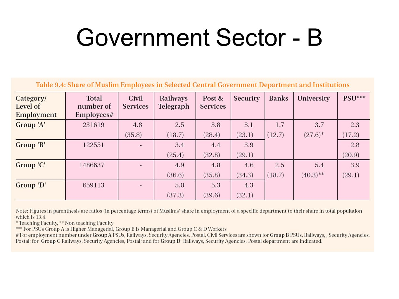 Government Sector - B