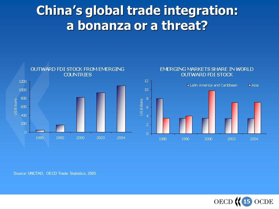 15 China's global trade integration: a bonanza or a threat.