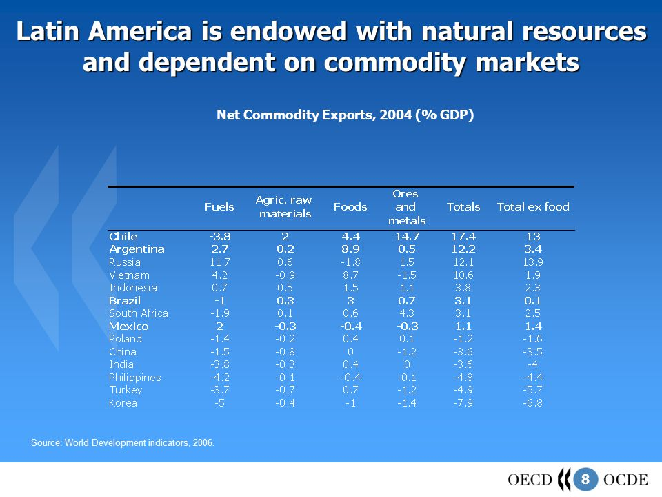 8 Latin America is endowed with natural resources and dependent on commodity markets Source: World Development indicators, 2006.