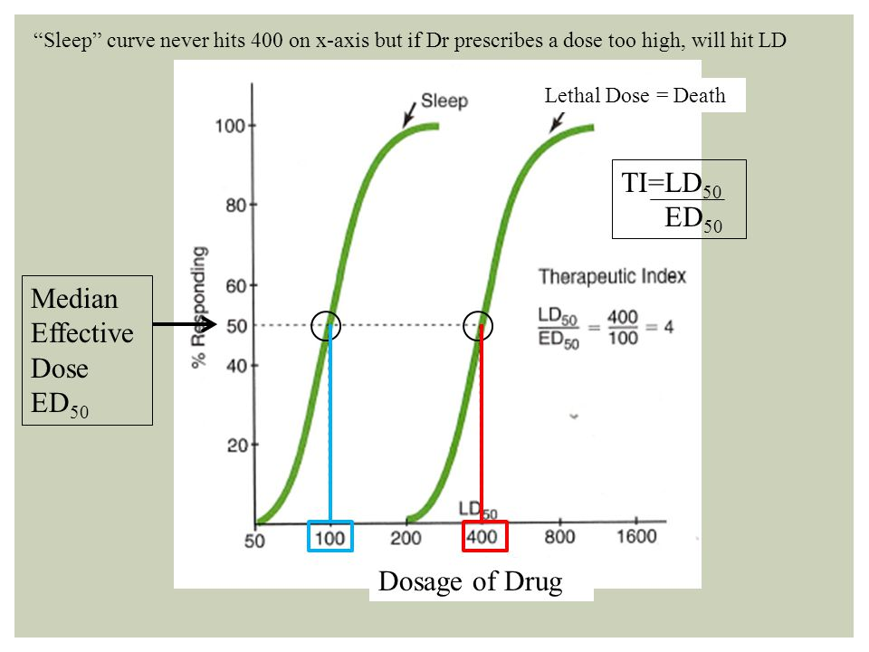 Median Effective Dose ED 50 Lethal Dose = Death Dosage of Drug Sleep curve never hits 400 on x-axis but if Dr prescribes a dose too high, will hit LD TI=LD 50 ED 50