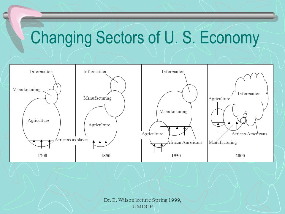 Dr. E. Wilson lecture Spring 1999, UMDCP Changing Sectors of U.