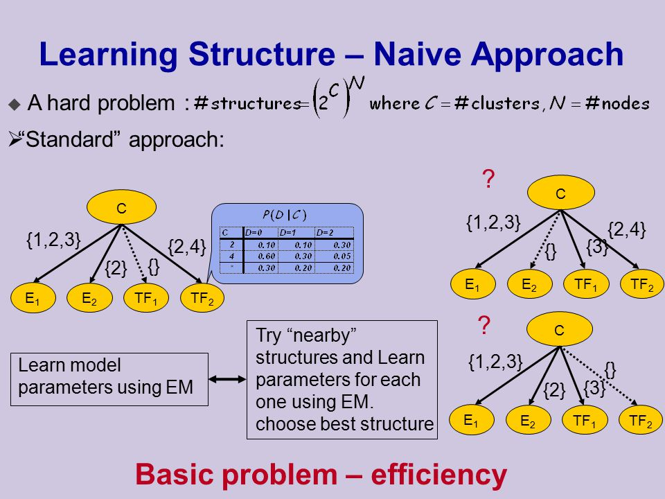 Learning Structure – Naive Approach u A hard problem :  Standard approach: C E1E1 E2E2 TF 1 TF 2 {2,4} {1,2,3} {} {2} Learn model parameters using EM Basic problem – efficiency Try nearby structures and Learn parameters for each one using EM.