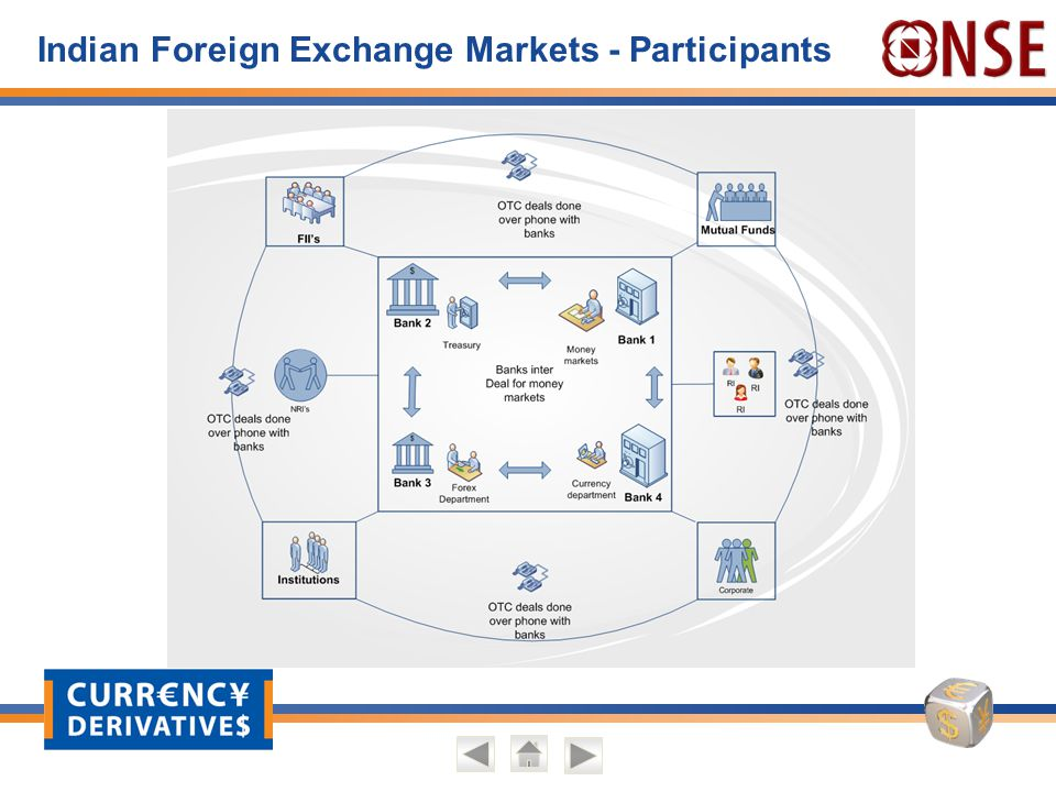 foreign exchange market in india Ebix takes leadership position in india's foreign exchange and outward remittance markets with agreement to acquire centrumdirect limited.