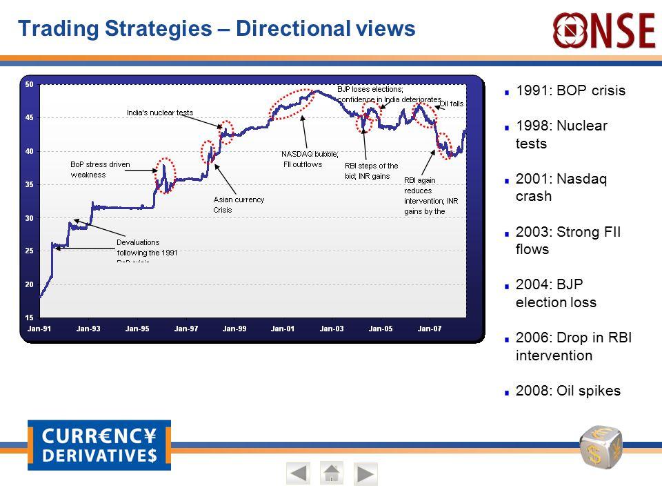 Trading Strategies – Directional views 1991: BOP crisis 1998: Nuclear tests 2001: Nasdaq crash 2003: Strong FII flows 2004: BJP election loss 2006: Dr