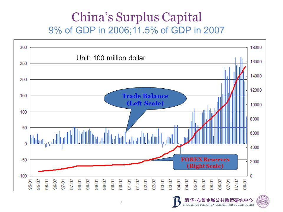 清华 - 布鲁金斯公共政策研究中心 BROOKINGS-TSINGHUA CENTER FOR PUBLIC POLICY 7 China's Surplus Capital 9% of GDP in 2006;11.5% of GDP in 2007 FOREX Reserves (Right S