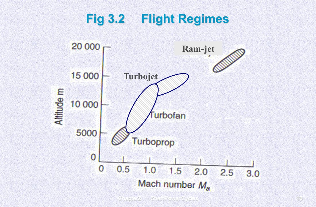 Chapter2 Shaft Power Cycles10 Fig 3.2 Flight Regimes Turbojet Ram-jet