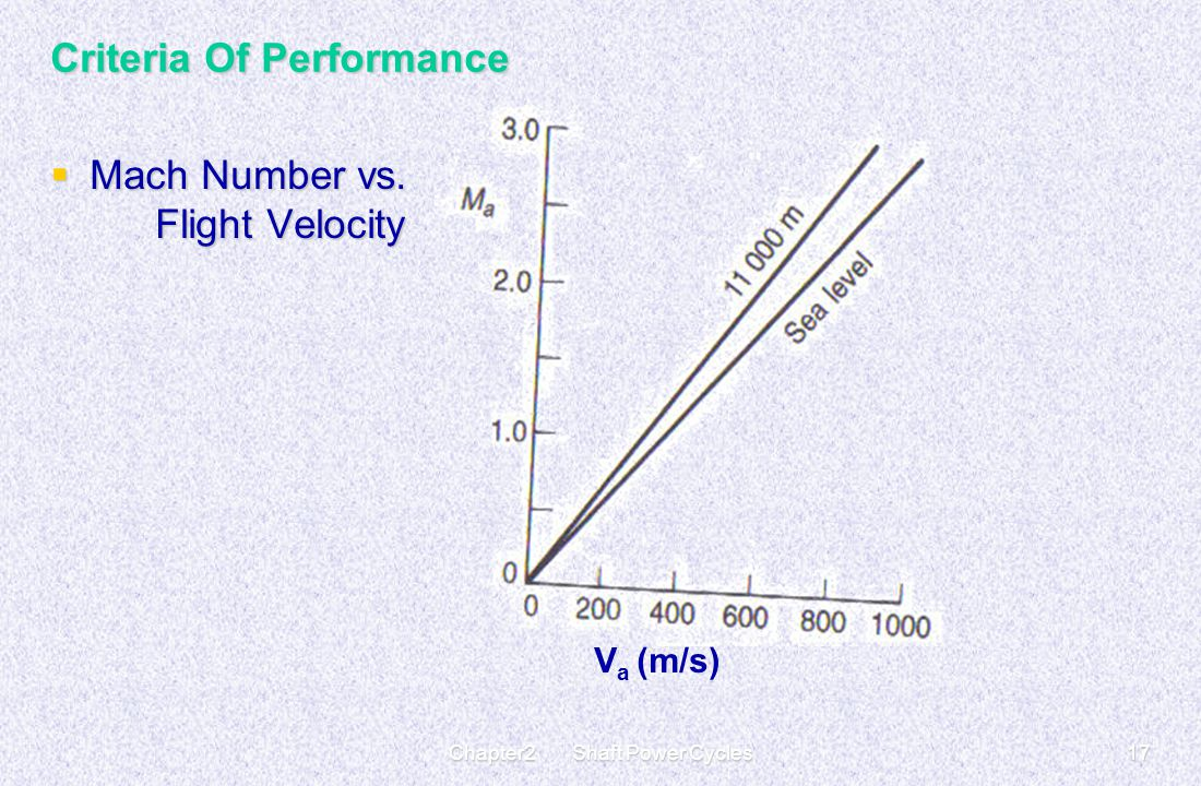 Chapter2 Shaft Power Cycles17 Criteria Of Performance  Mach Number vs. Flight Velocity V a (m/s)