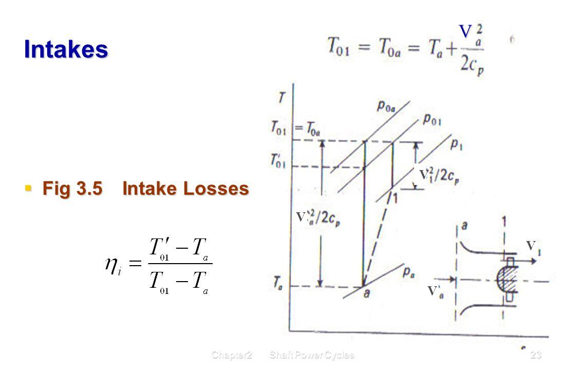 Chapter2 Shaft Power Cycles23 Intakes  Fig 3.5Intake Losses V V V V V