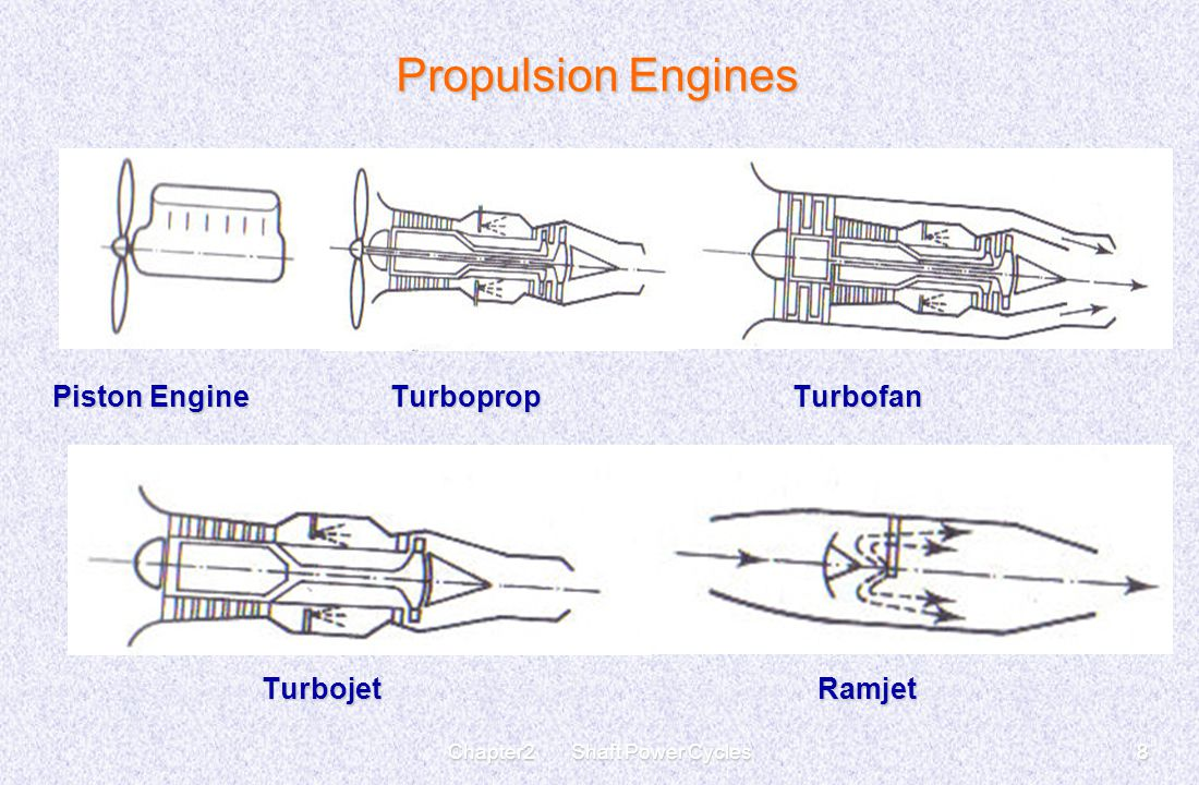 Chapter2 Shaft Power Cycles8 Propulsion Engines Piston Engine Turboprop Turbofan Turbojet Ramjet