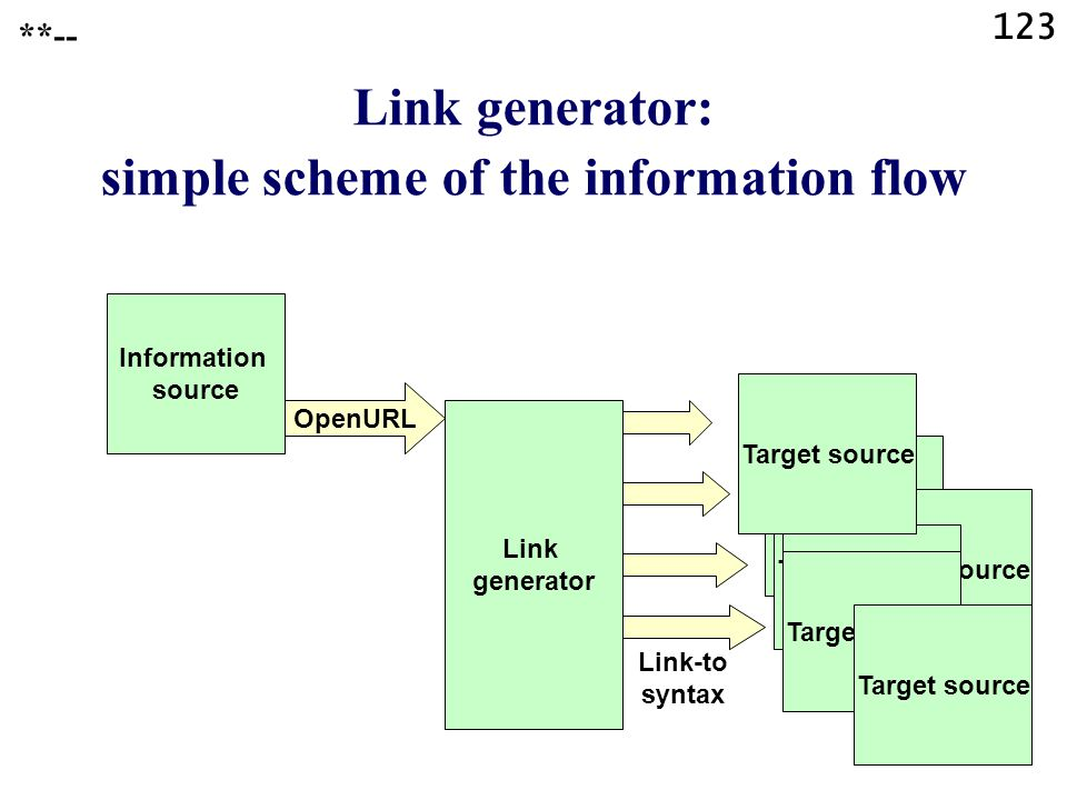123 Link generator: simple scheme of the information flow **-- OpenURL Link-to syntax Link generator Information source Target source