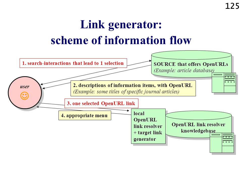125 local OpenURL link resolver + target link generator 3.