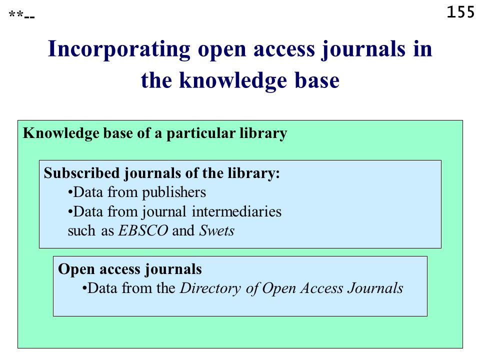 155 Incorporating open access journals in the knowledge base **-- Knowledge base of a particular library Subscribed journals of the library: Data from