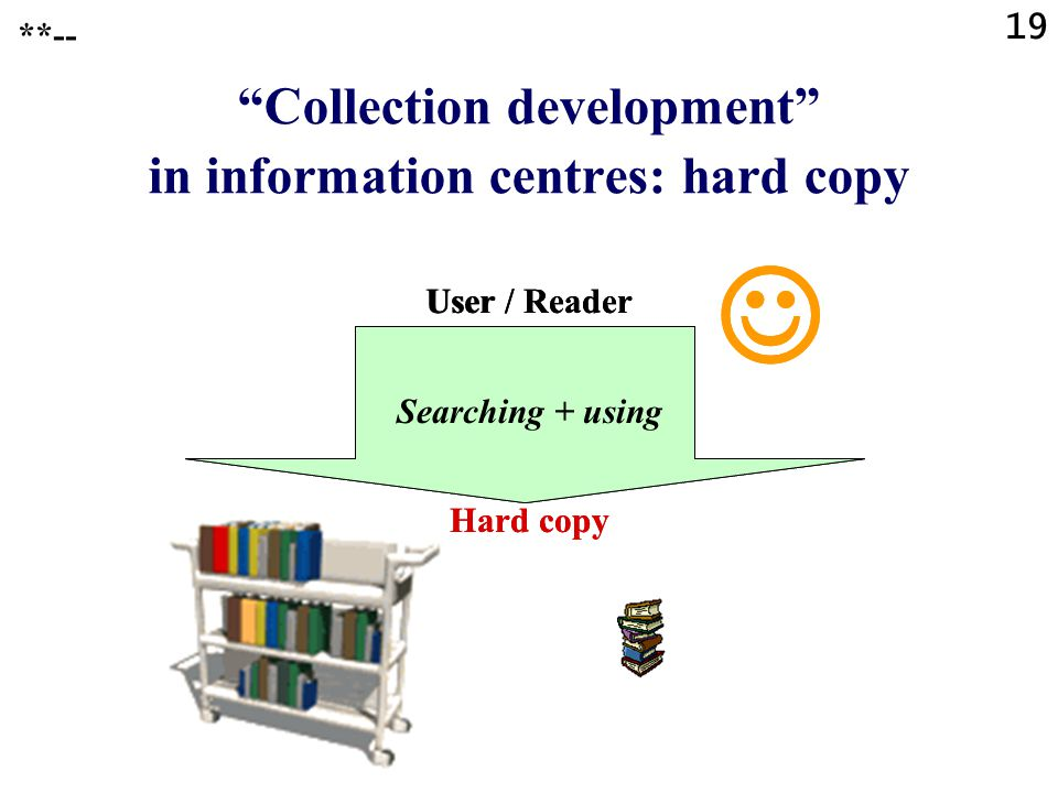 19 **-- Collection development in information centres: hard copy User / Reader Searching + using Hard copy User / Reader Searching + using Hard copy