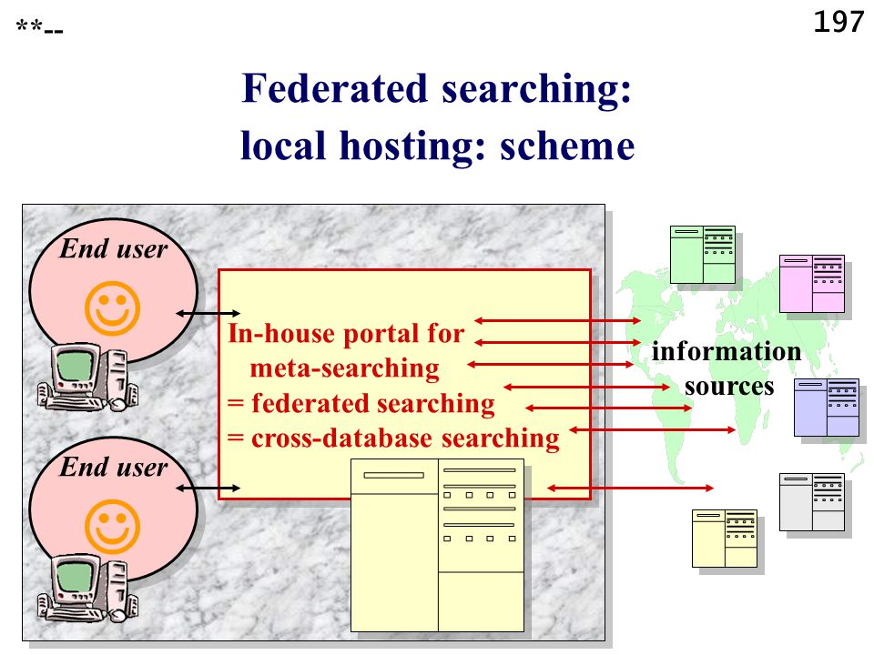197 Federated searching: local hosting: scheme **-- In-house portal for meta-searching = federated searching = cross-database searching In-house porta