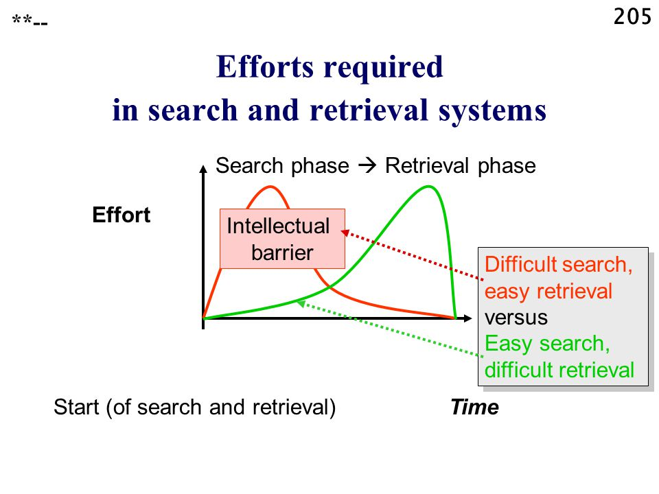 205 Start (of search and retrieval)Time Effort Search phase  Retrieval phase Intellectual barrier Efforts required in search and retrieval systems Difficult search, easy retrieval versus Easy search, difficult retrieval Difficult search, easy retrieval versus Easy search, difficult retrieval **--