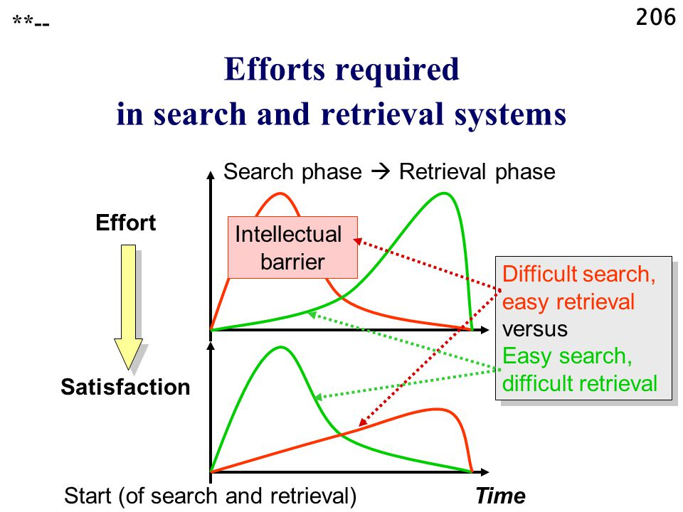 206 Start (of search and retrieval)Time Effort Satisfaction Search phase  Retrieval phase Intellectual barrier Efforts required in search and retrieval systems Difficult search, easy retrieval versus Easy search, difficult retrieval Difficult search, easy retrieval versus Easy search, difficult retrieval **--