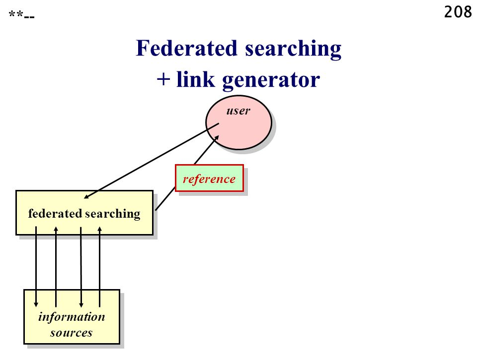 208 Federated searching + link generator **-- federated searching user information sources reference