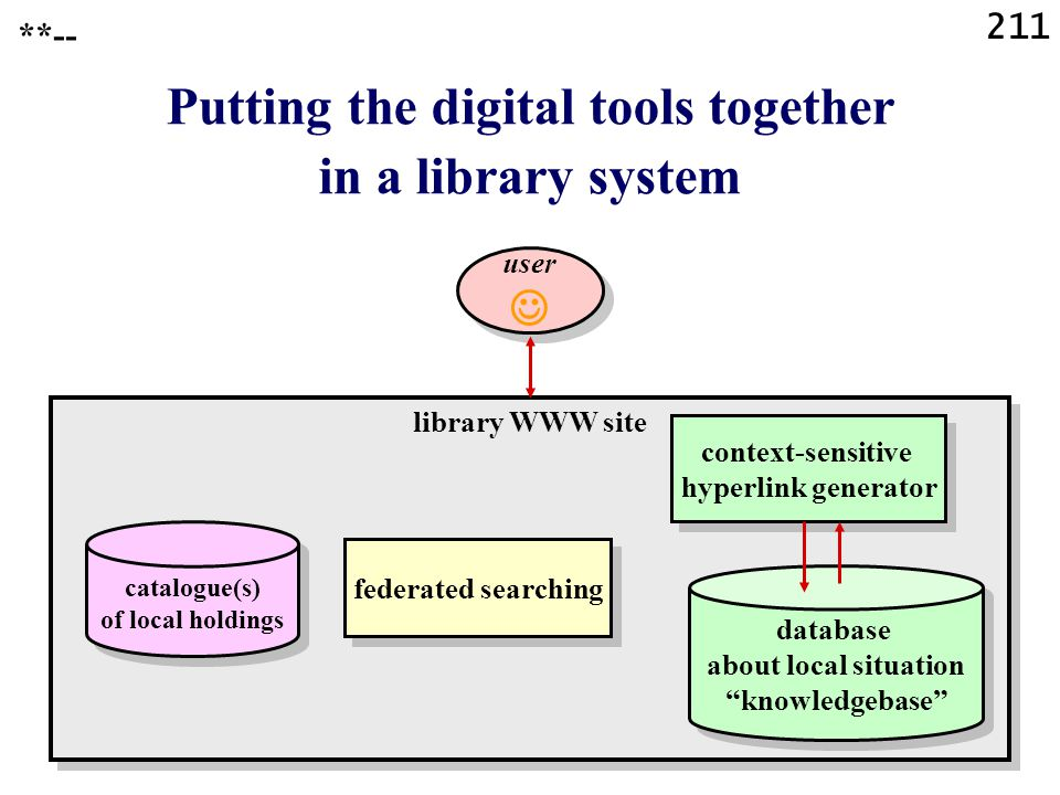 211 library WWW site Putting the digital tools together in a library system catalogue(s) of local holdings context-sensitive hyperlink generator database about local situation knowledgebase database about local situation knowledgebase federated searching user user **--