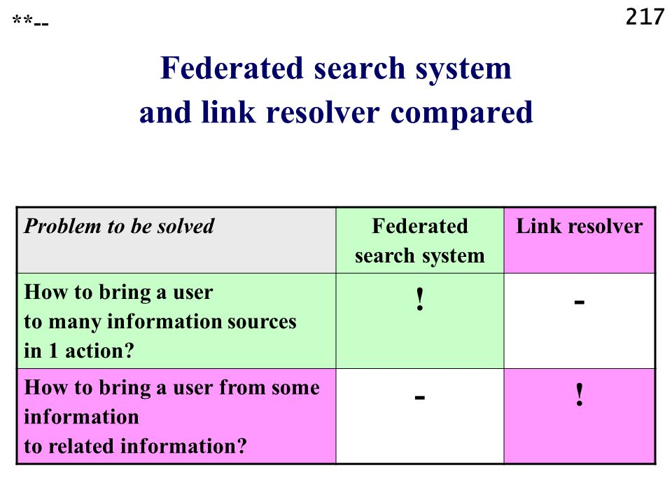 217 Federated search system and link resolver compared Problem to be solved Federated search system Link resolver How to bring a user to many informat