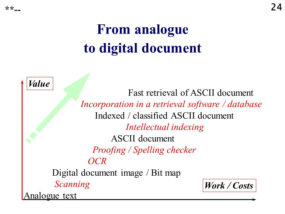 24 From analogue to digital document Fast retrieval of ASCII document Incorporation in a retrieval software / database Indexed / classified ASCII document Intellectual indexing ASCII document Proofing / Spelling checker OCR Digital document image / Bit map Scanning Analogue text Value Work / Costs **--