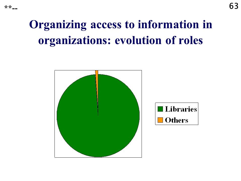 63 **-- Organizing access to information in organizations: evolution of roles