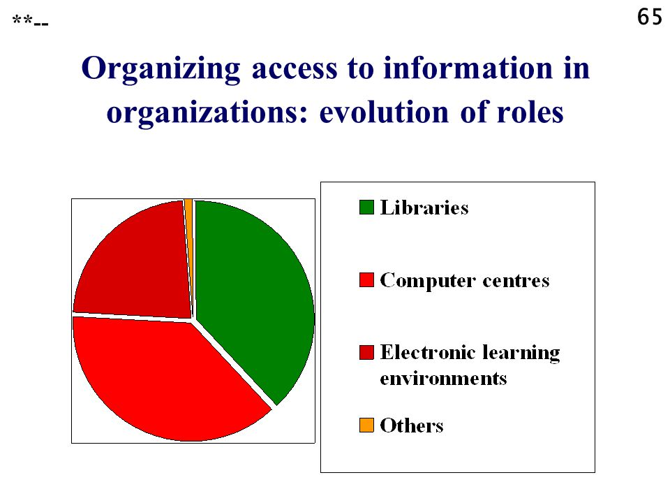 65 **-- Organizing access to information in organizations: evolution of roles