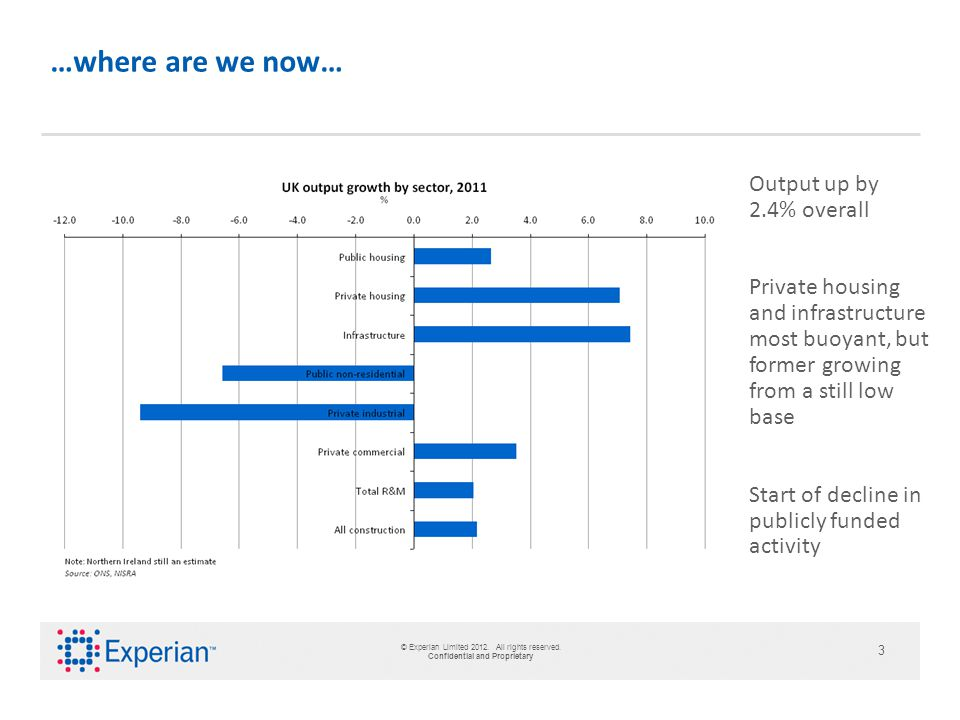 © Experian Limited 2012. All rights reserved.
