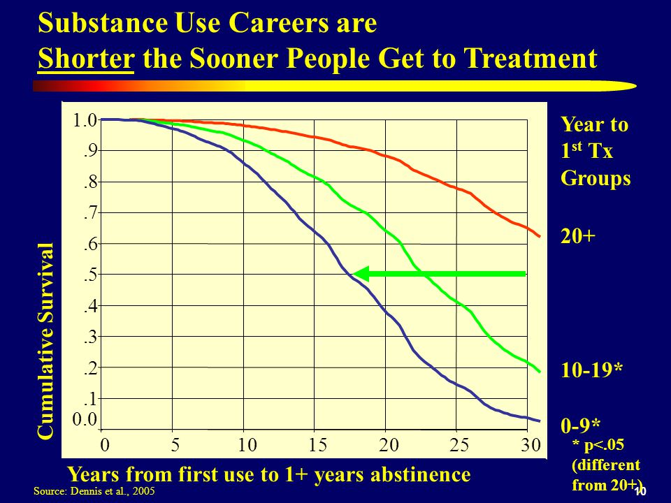 10 Substance Use Careers are Shorter the Sooner People Get to Treatment Cumulative Survival 20+ 0-9* 10-19* Year to 1 st Tx Groups 302520151050 1.0.9.8.7.6.5.4.3.2.1 0.0 * p<.05 (different from 20+) Source: Dennis et al., 2005 Years from first use to 1+ years abstinence
