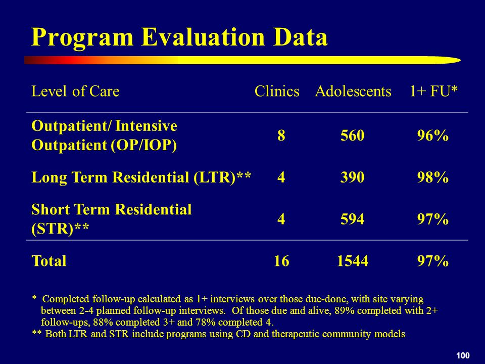 100 Program Evaluation Data Level of CareClinicsAdolescents1+ FU* Outpatient/ Intensive Outpatient (OP/IOP) 856096% Long Term Residential (LTR)**439098% Short Term Residential (STR)** 459497% Total16154497% * Completed follow-up calculated as 1+ interviews over those due-done, with site varying between 2-4 planned follow-up interviews.