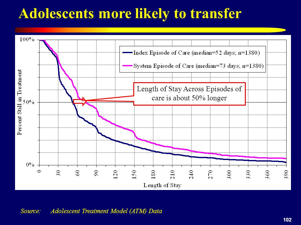 102 Adolescents more likely to transfer Source: Adolescent Treatment Model (ATM) Data Length of Stay Across Episodes of care is about 50% longer