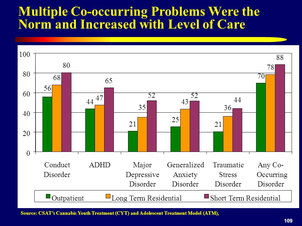 109 Multiple Co-occurring Problems Were the Norm and Increased with Level of Care Source: CSAT's Cannabis Youth Treatment (CYT) and Adolescent Treatment Model (ATM), 44 21 25 21 70 47 43 78 80 65 88 56 36 35 68 44 52 0 20 40 60 80 100 Conduct Disorder ADHDMajor Depressive Disorder Generalized Anxiety Disorder Traumatic Stress Disorder Any Co- Occurring Disorder OutpatientLong Term ResidentialShort Term Residential