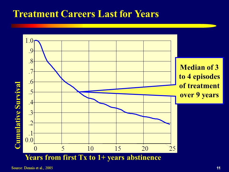 11 Treatment Careers Last for Years Cumulative Survival Years from first Tx to 1+ years abstinence 2520151050 1.0.9.8.7.6.5.4.3.2.1 0.0 Median of 3 to 4 episodes of treatment over 9 years Source: Dennis et al., 2005