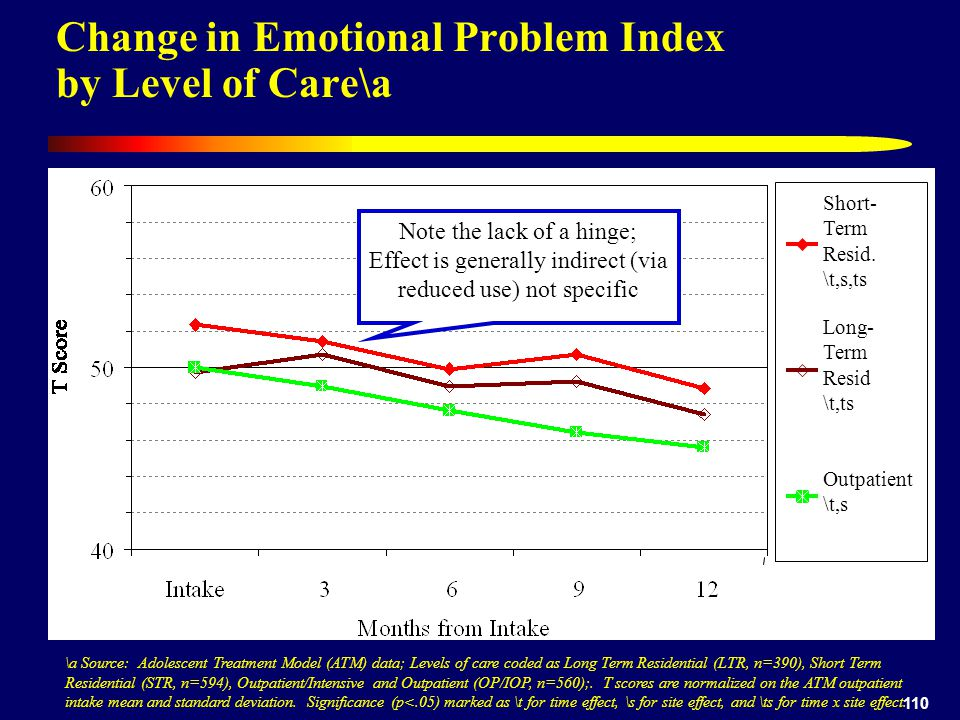 110 Change in Emotional Problem Index by Level of Care\a \a Source: Adolescent Treatment Model (ATM) data; Levels of care coded as Long Term Residential (LTR, n=390), Short Term Residential (STR, n=594), Outpatient/Intensive and Outpatient (OP/IOP, n=560);.