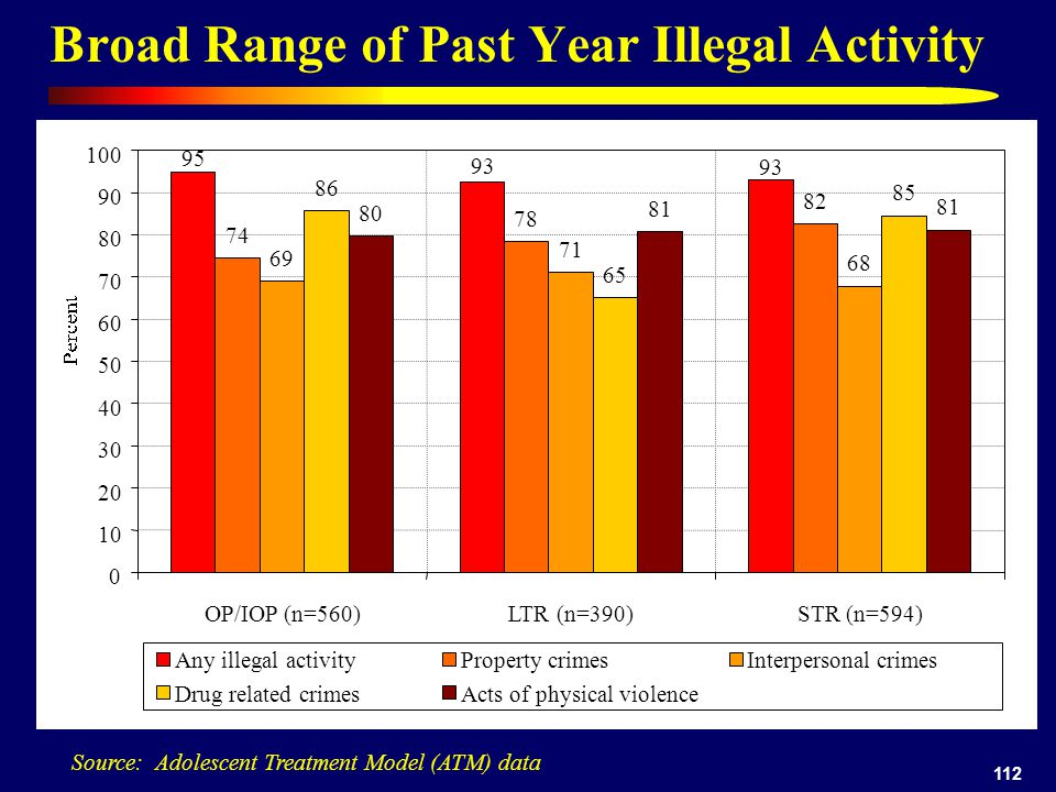 112 Broad Range of Past Year Illegal Activity Source: Adolescent Treatment Model (ATM) data 74 78 82 69 71 68 86 65 85 80 81 93 95 0 10 20 30 40 50 60 70 80 90 100 OP/IOP (n=560)LTR (n=390)STR (n=594) Any illegal activityProperty crimesInterpersonal crimes Drug related crimesActs of physical violence