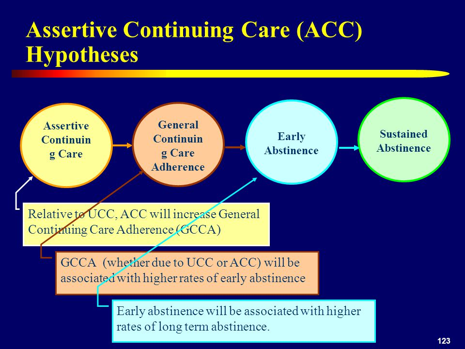 123 Assertive Continuing Care (ACC) Hypotheses Assertive Continuin g Care General Continuin g Care Adherence Relative to UCC, ACC will increase General Continuing Care Adherence (GCCA) Early Abstinence GCCA (whether due to UCC or ACC) will be associated with higher rates of early abstinence Sustained Abstinence Early abstinence will be associated with higher rates of long term abstinence.