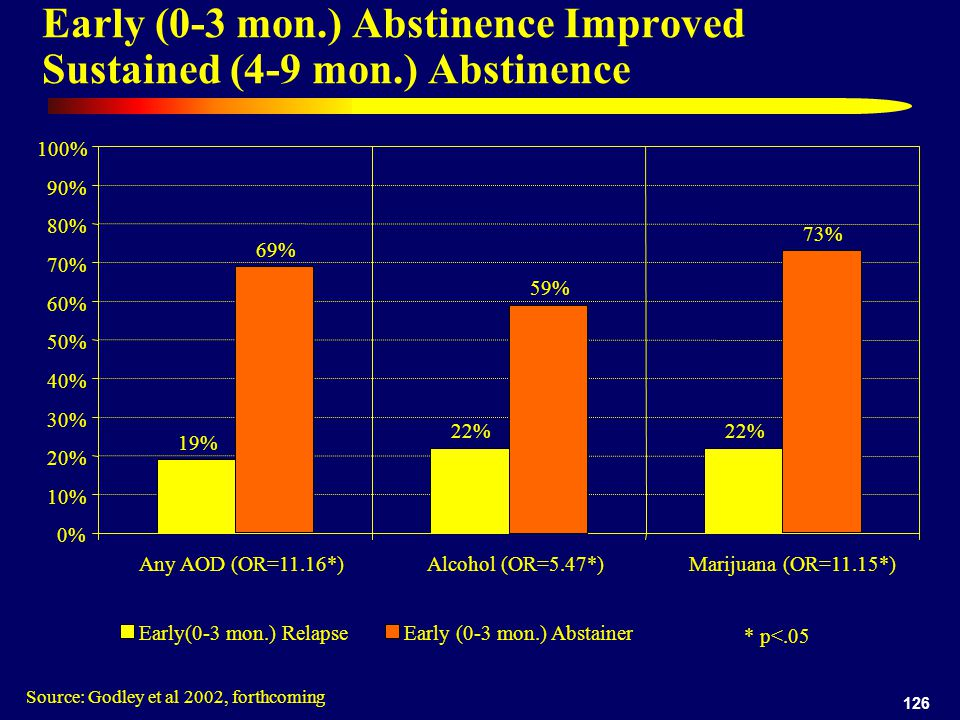 126 Early (0-3 mon.) Abstinence Improved Sustained (4-9 mon.) Abstinence Source: Godley et al 2002, forthcoming 19% 22% 0% 10% 20% 30% 40% 50% 60% 70% 80% 90% 100% Any AOD (OR=11.16*)Alcohol (OR=5.47*) Marijuana (OR=11.15*) Early(0-3 mon.) Relapse 69% 59% 73% Early (0-3 mon.) Abstainer * p<.05