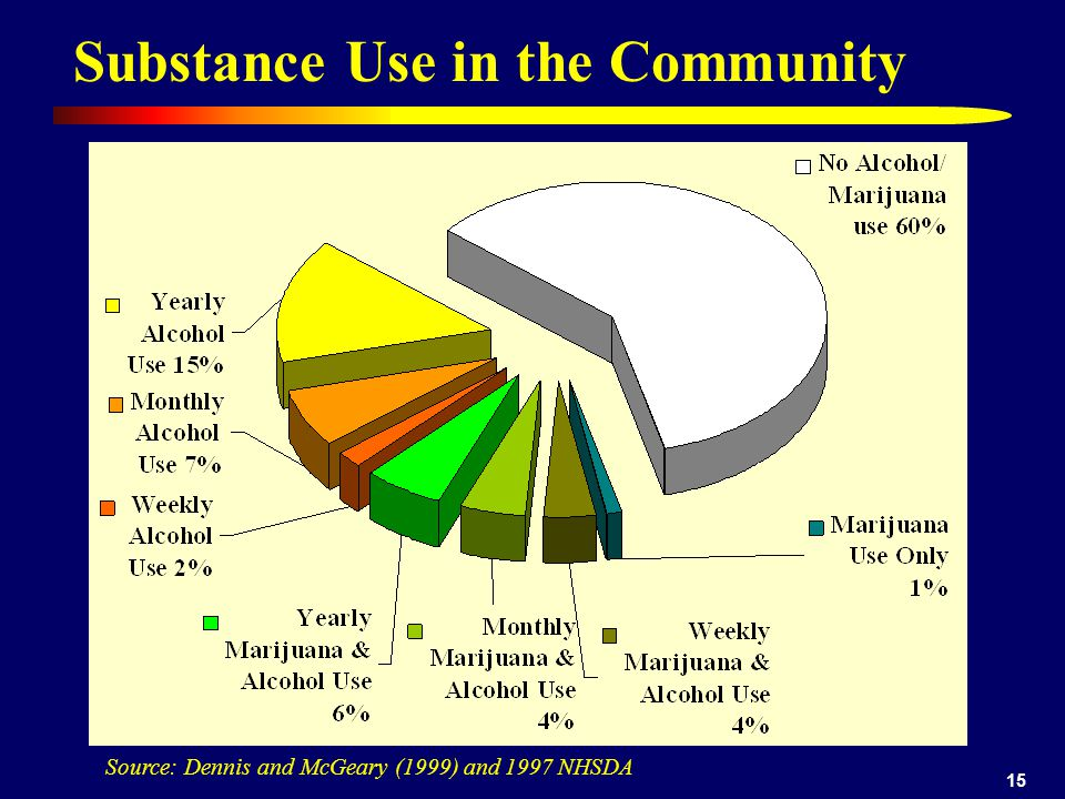 15 Source: Dennis and McGeary (1999) and 1997 NHSDA Substance Use in the Community