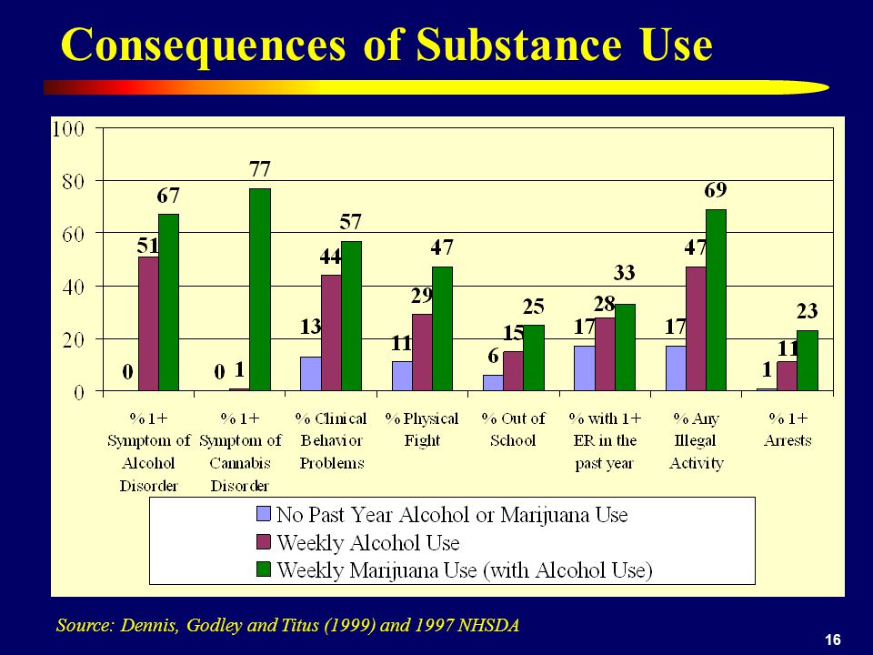 16 Consequences of Substance Use Source: Dennis, Godley and Titus (1999) and 1997 NHSDA