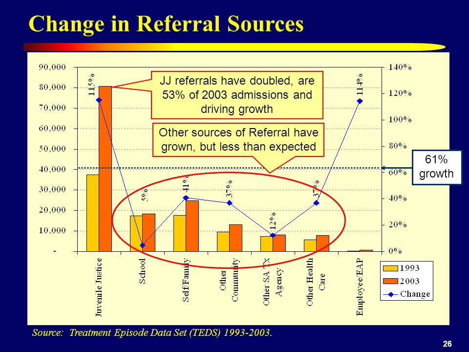 26 Change in Referral Sources Source: Treatment Episode Data Set (TEDS) 1993-2003.
