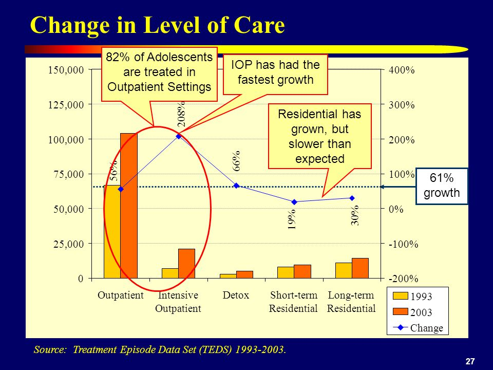27 Change in Level of Care Source: Treatment Episode Data Set (TEDS) 1993-2003.